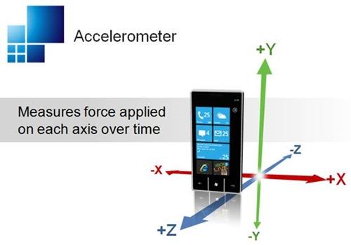 25-Accelerometer
