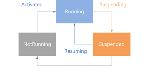 29-XAML-LifecycleDiagram